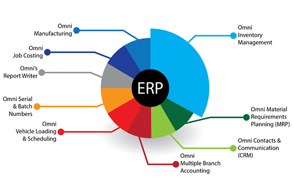 IDENTIFYING THE BEST ERP SYSTEM FOR YOUR BUSINESS